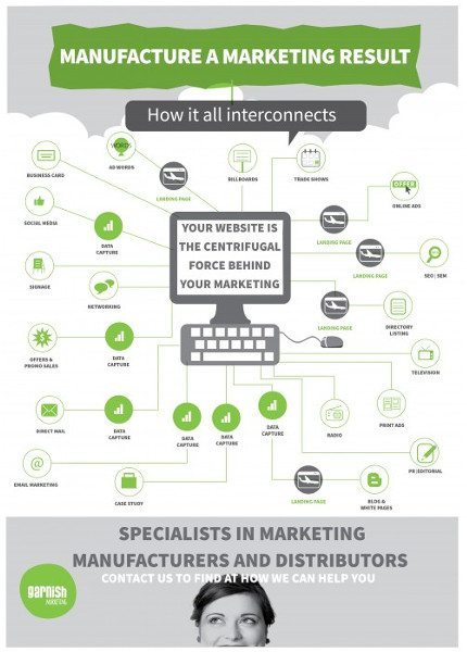 How does Your Marketing Interconnect